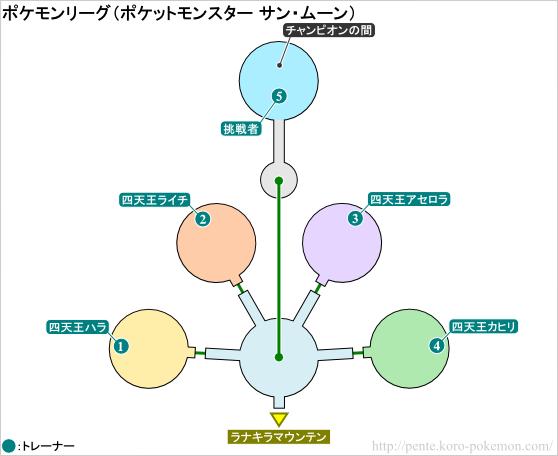 ポケモンサン・ムーン ポケモンリーグ マップ
